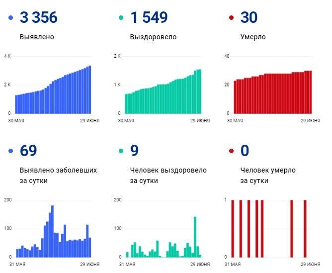 В Коми коронавирусная инфекция лабораторно подтверждена еще у 69 пациентов