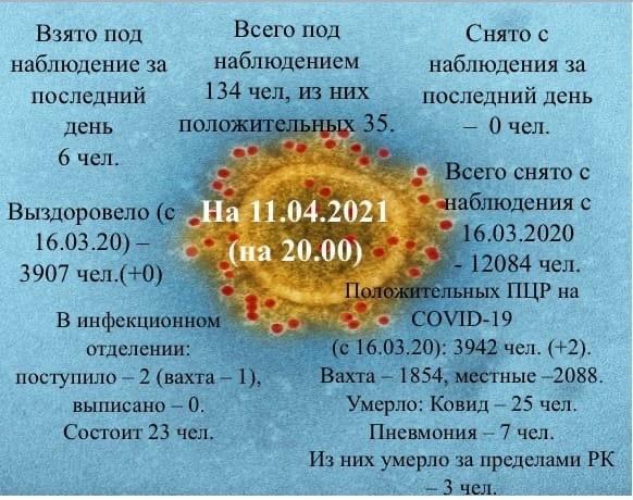 Информация о коронавирусе в Усинске