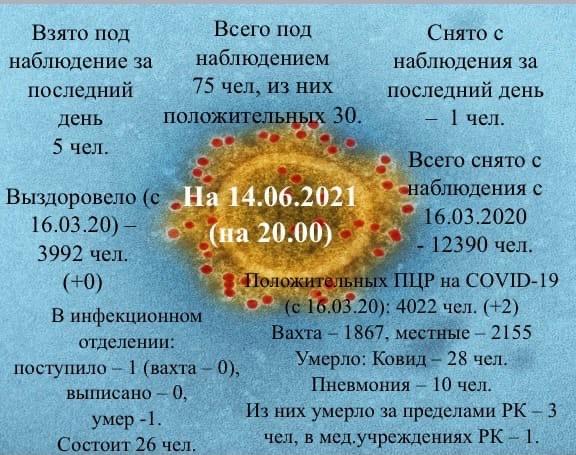 Информация о коронавирусной инфекции в Усинске на 14 июня 2021 года