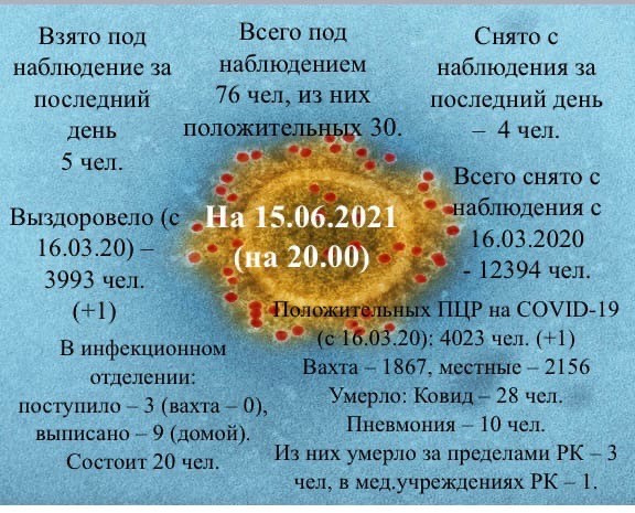 Информация о коронавирусной инфекции в Усинске на 15 июня 2021 года