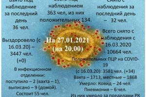 Информация по коронавирусу в Усинске