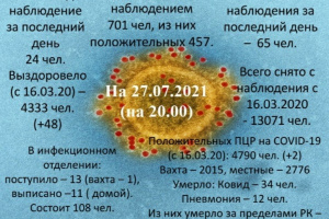 Информация о коронавирусе в Усинске на 27 июля